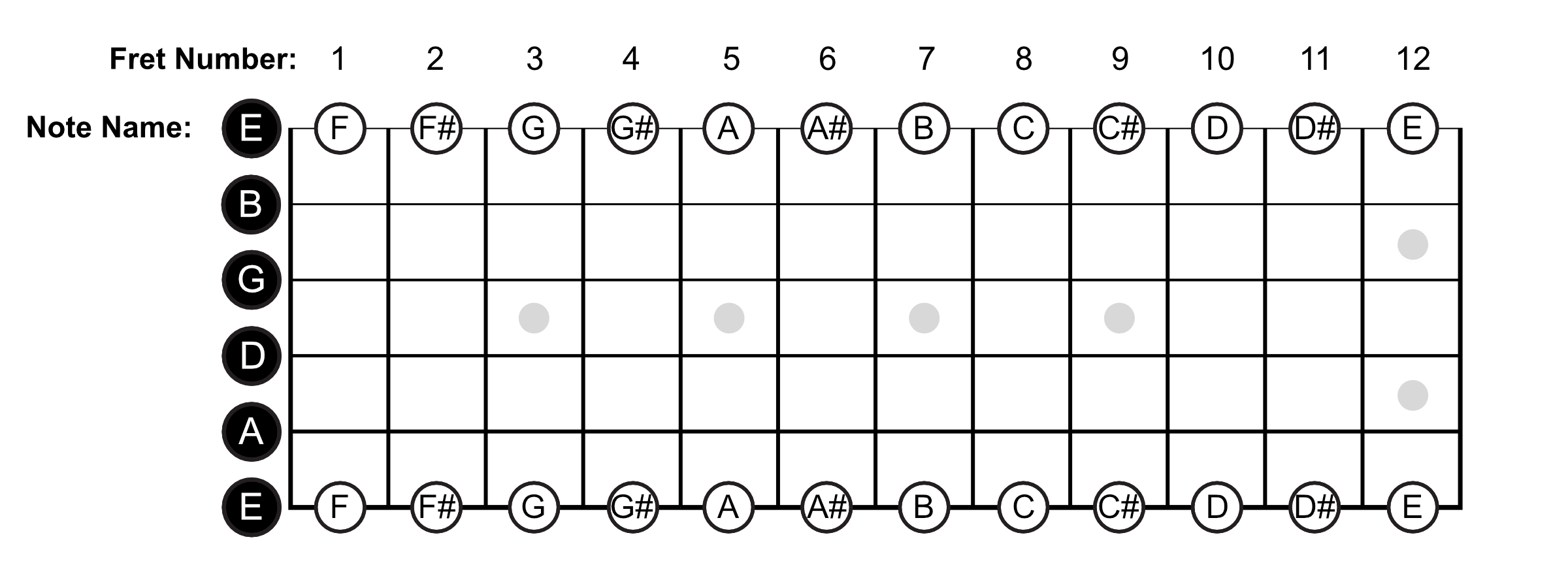 E String Note Names
