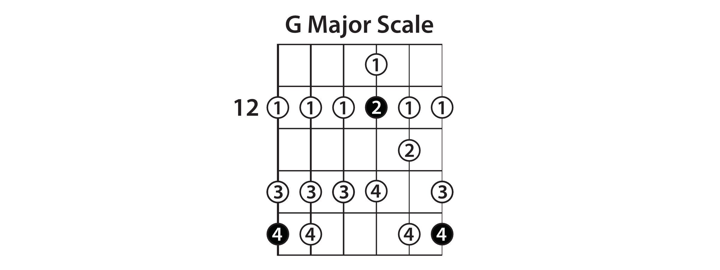 How to improve your lead guitar playing lead guitar lessons in a i iv progression c is the iv chord find the c notes that will be the root notes for the iv chord see the g root notes and c hexwebz Choice Image