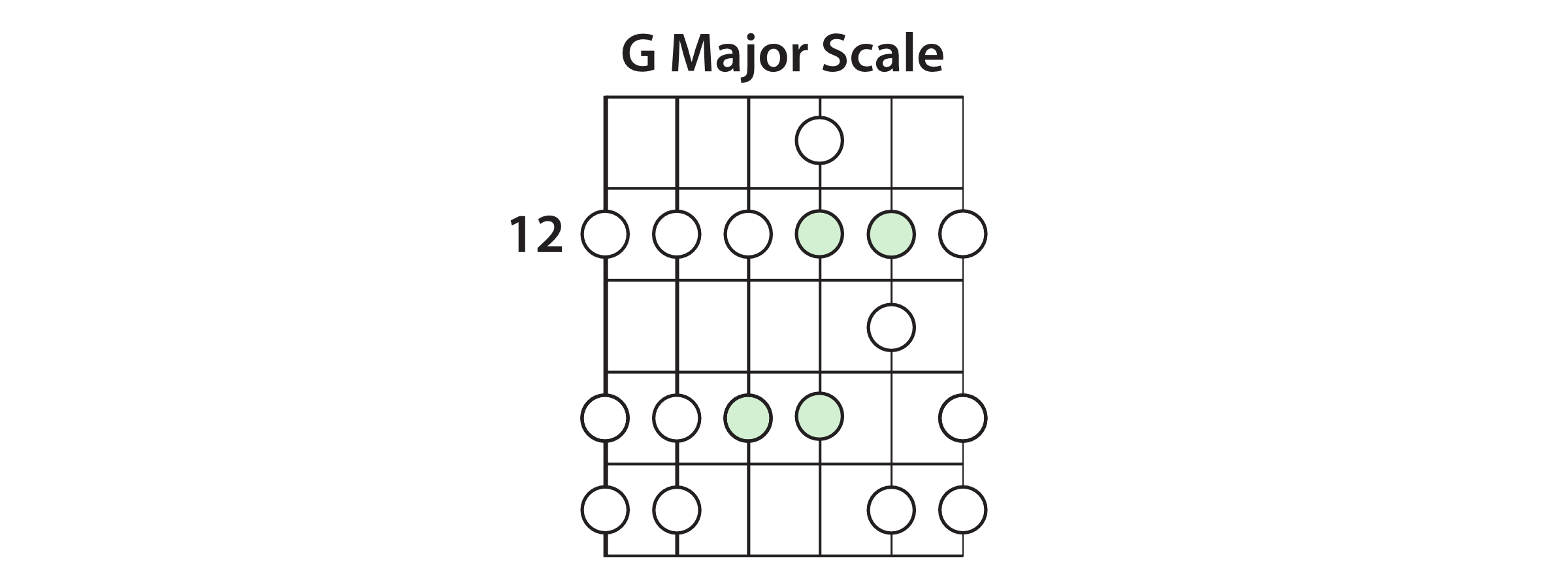Gravity Notes In G Major Scale