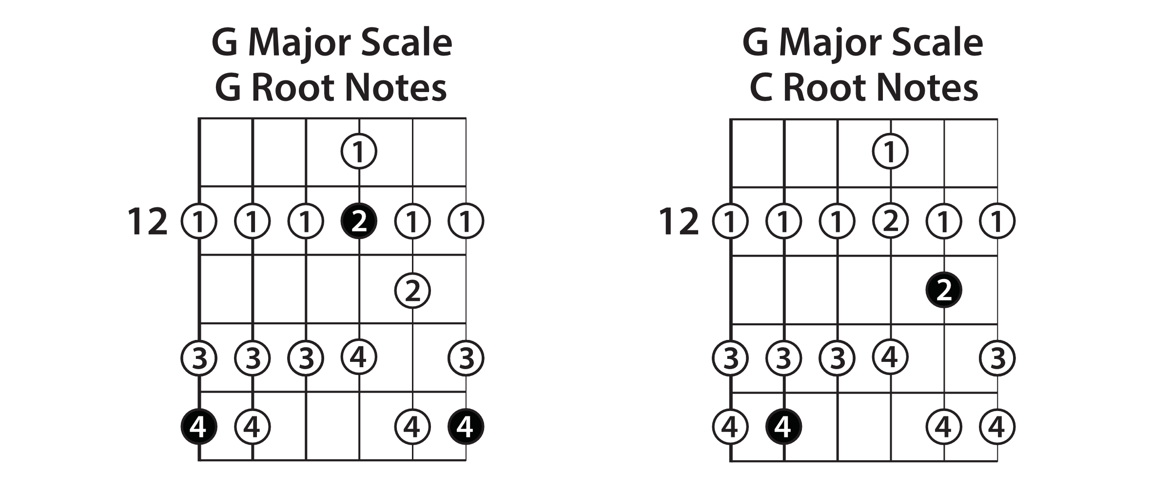 G Major Scale Chord Root Notes