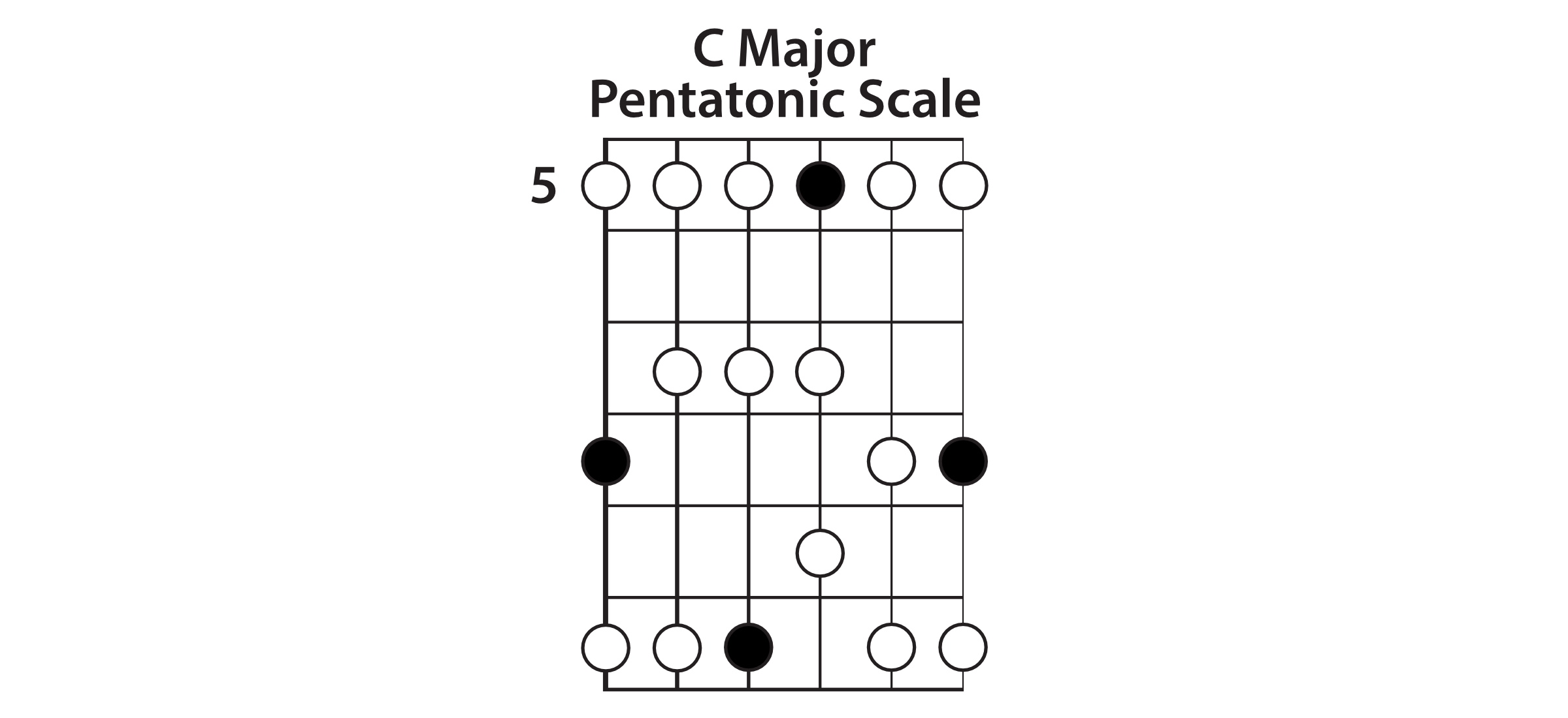 Extended C Major Pentatonic Scale