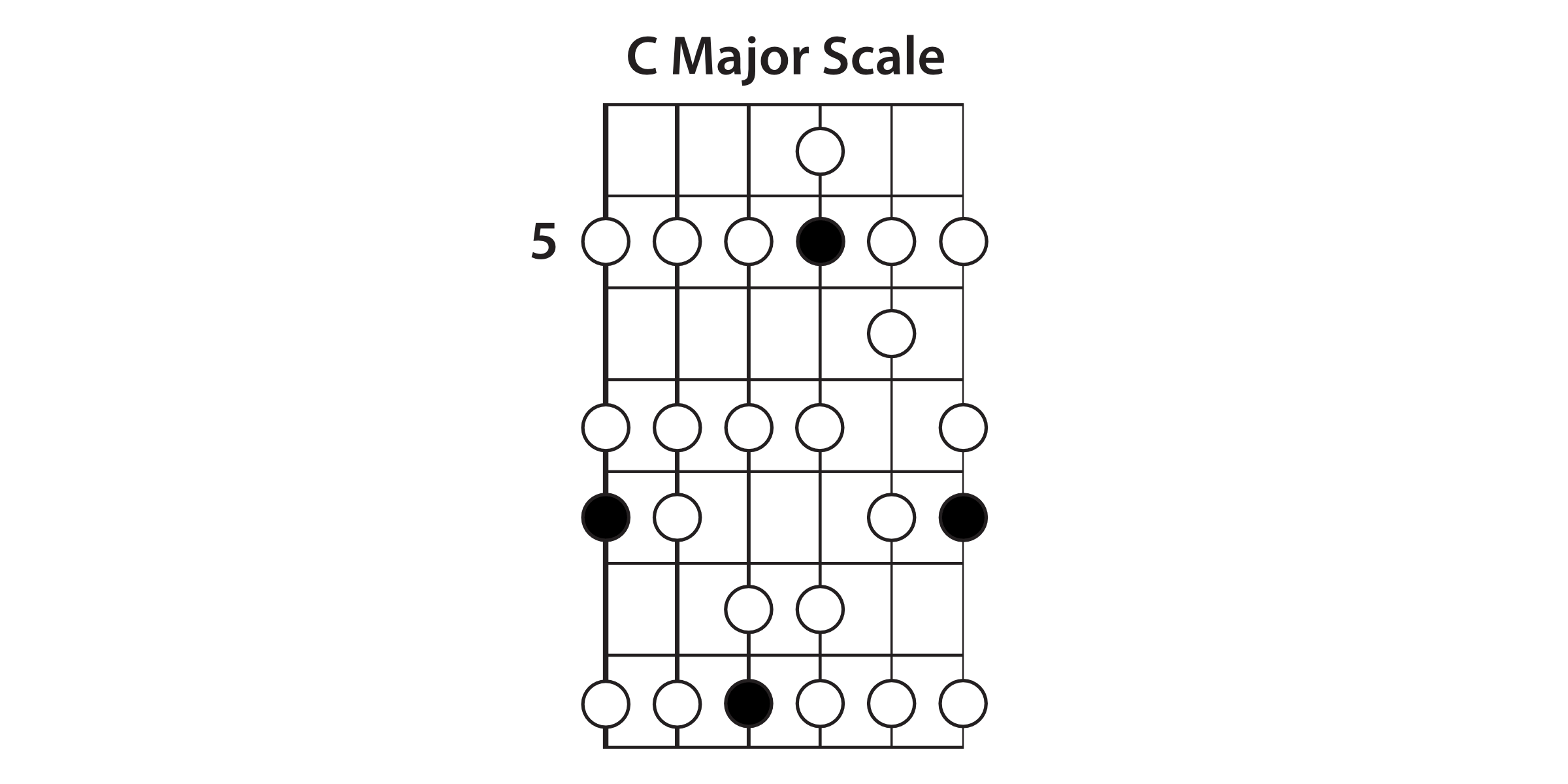 Extended C Major Scale