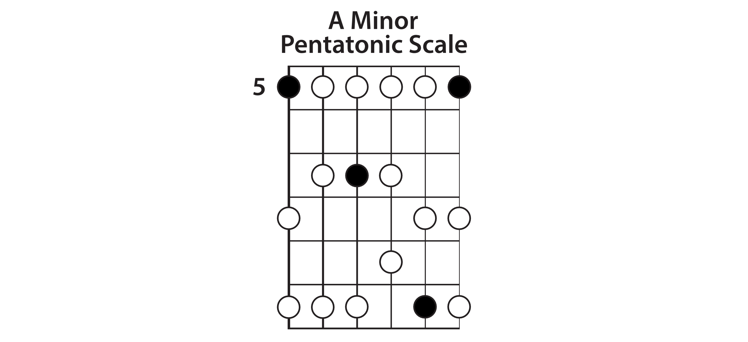 Extended A Minor Pentatonic Scale