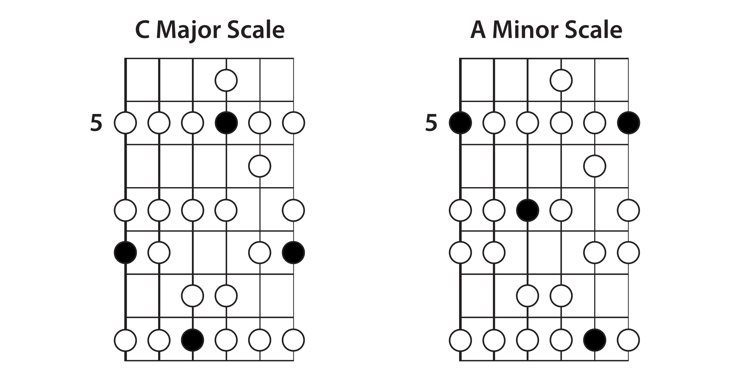 C Major & A Minor Extended Scales