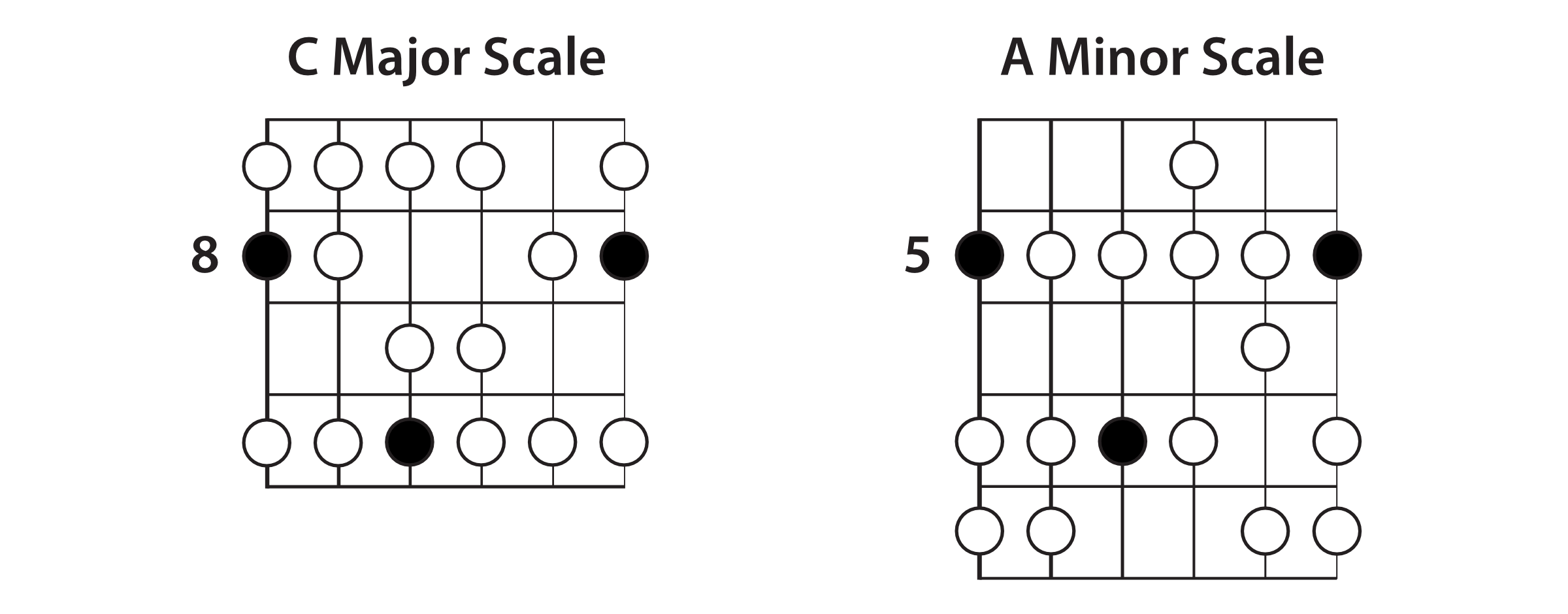 C Major & A Minor Scales