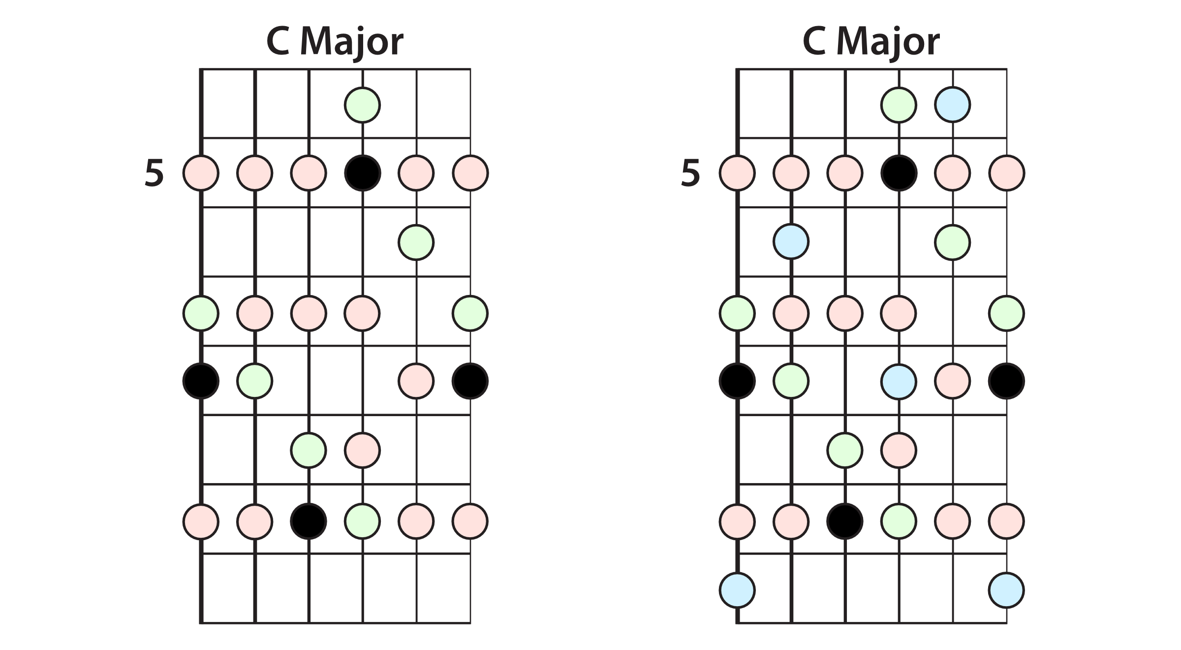 Major & Combined Scale