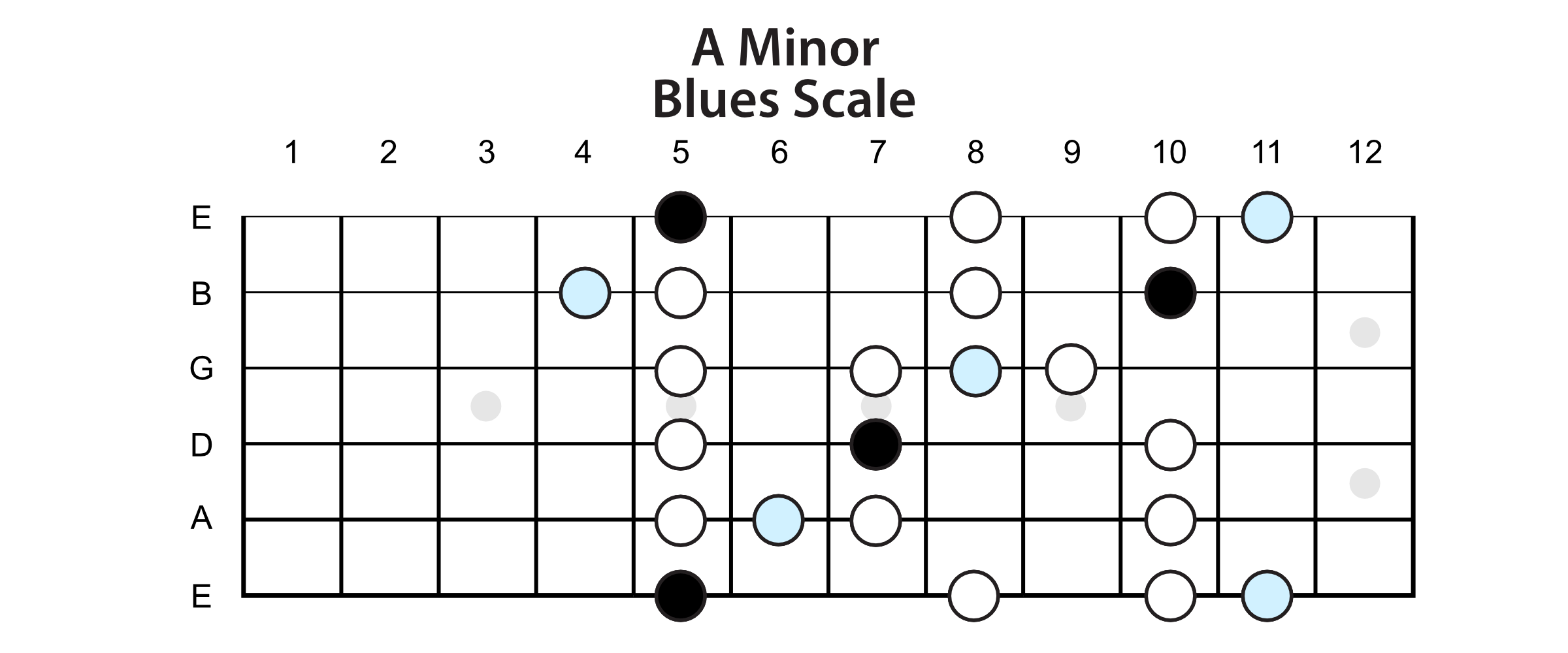 A Minor Blues Scale
