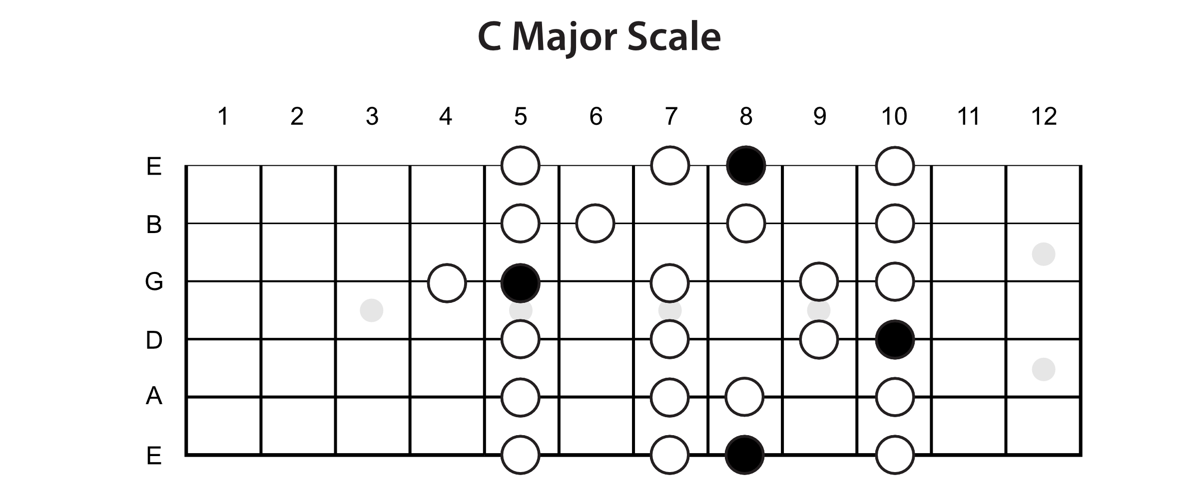 Major Scale Horizontal View