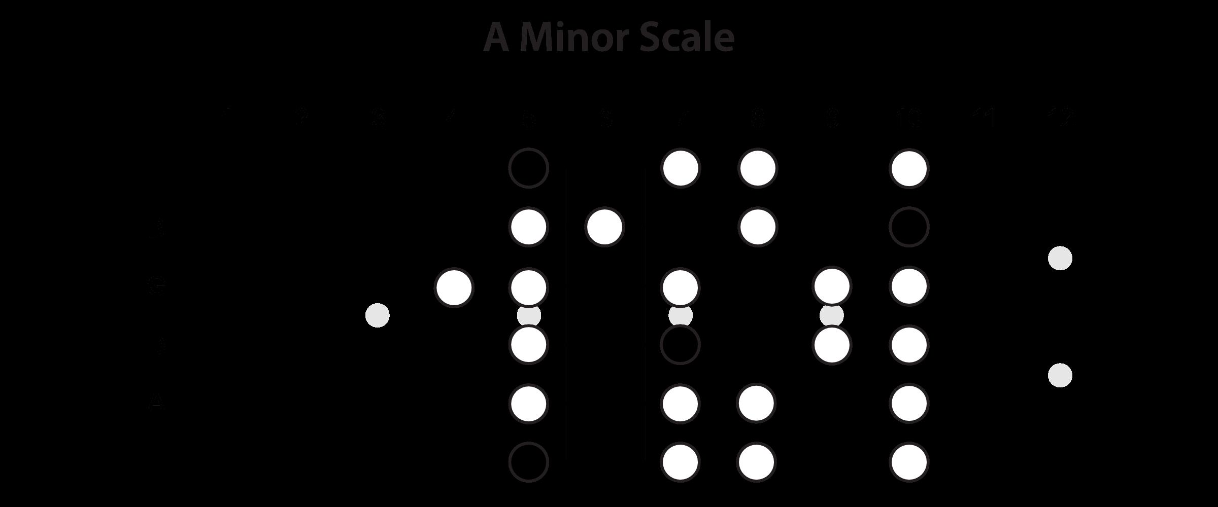 Minor Scale Horizontal View