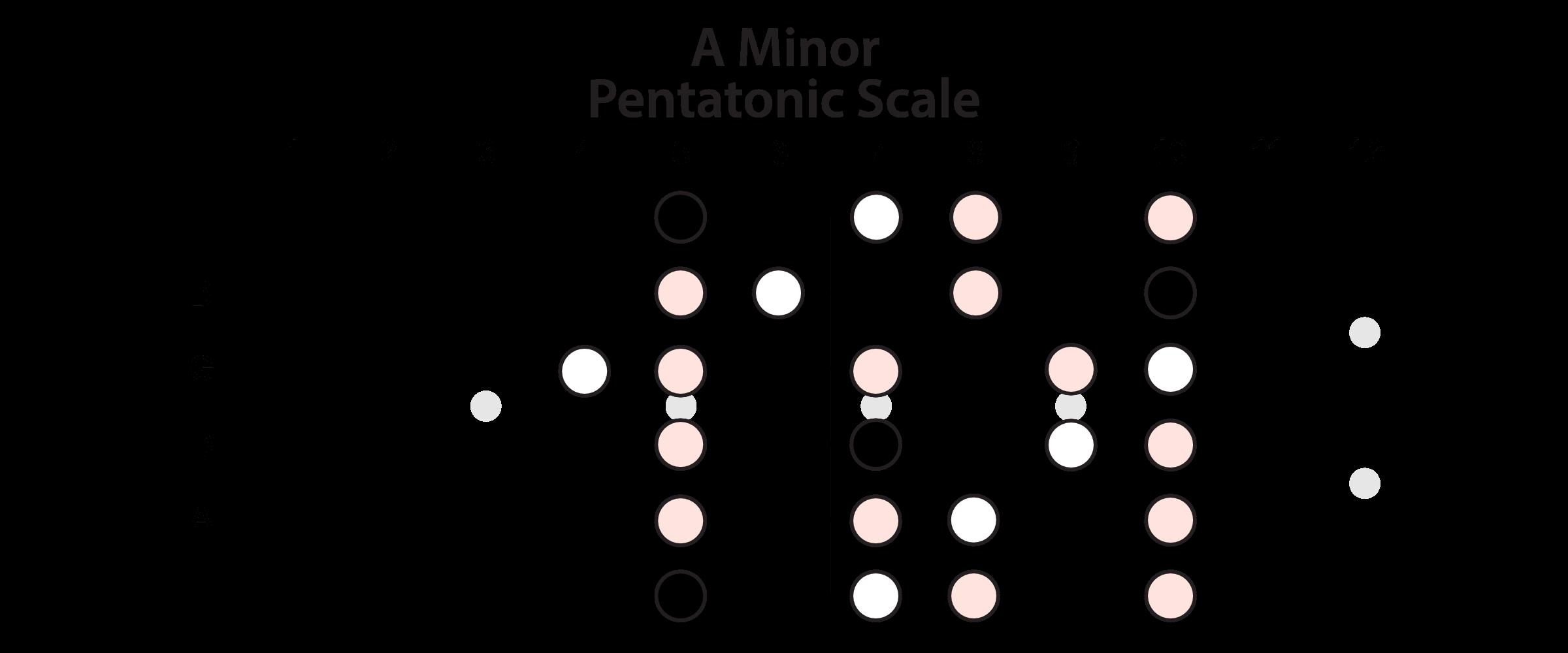 A Minor Pentatonic Horizontal View