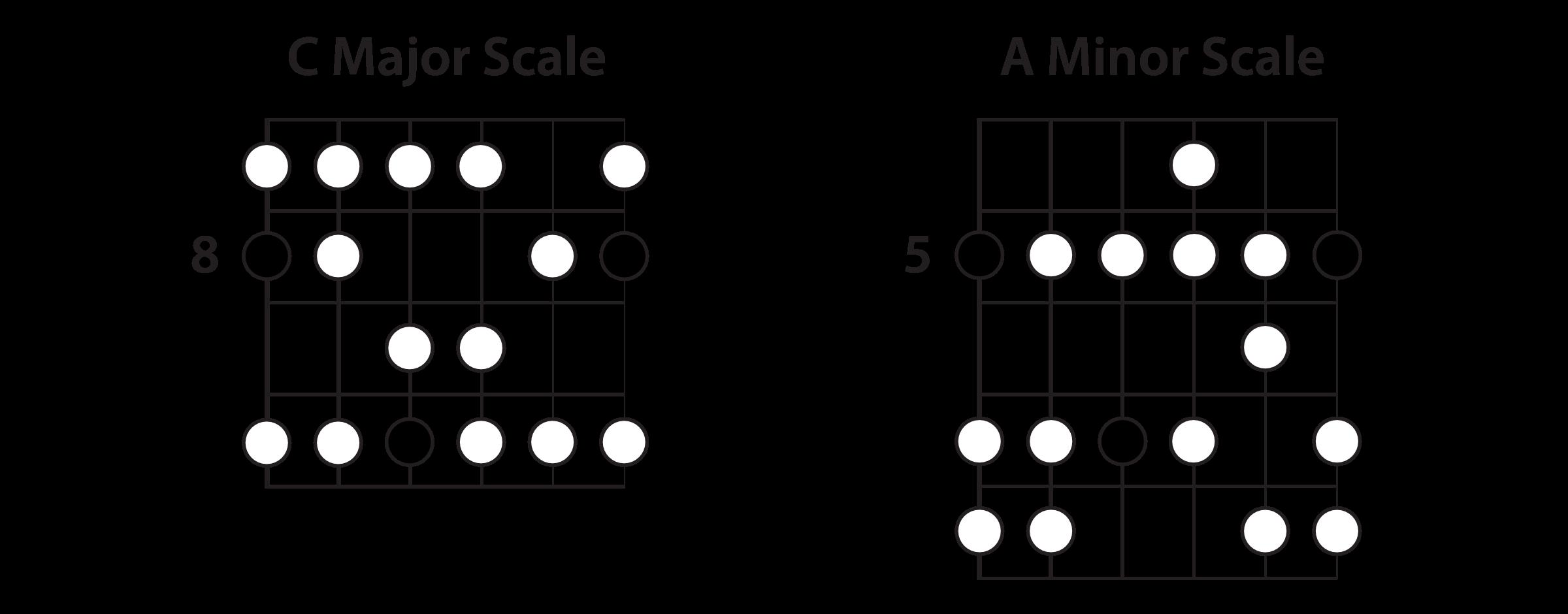 C Major & A Minor Scales