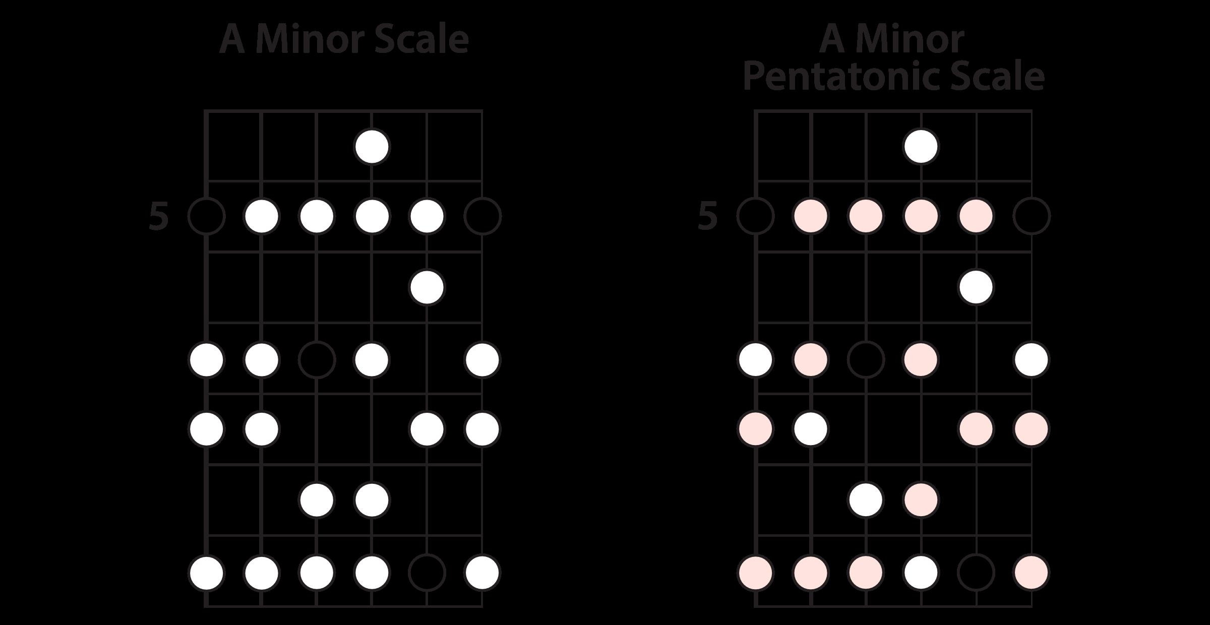 The A Minor Scale & The A Minor Pentatonic Scale