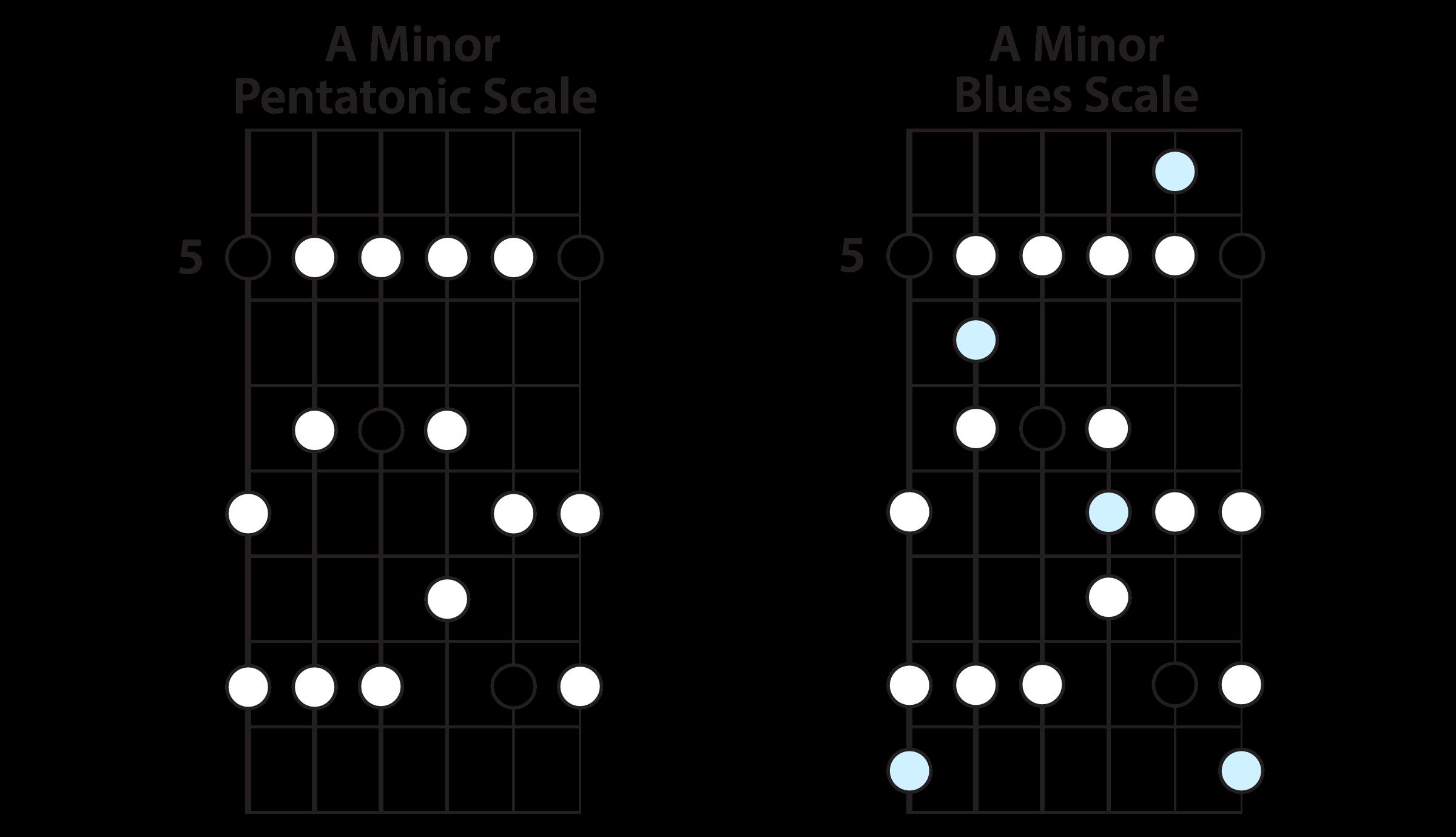 A Minor Pentatonic & A Minor Blues Scales