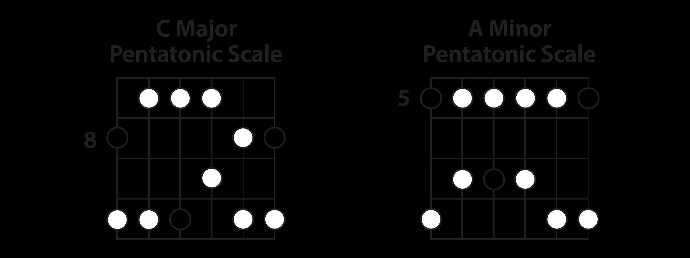 C Major & A Minor Pentatonic Scales