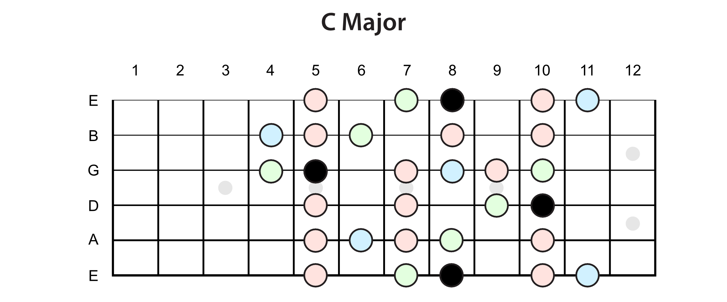 The Combined Scale