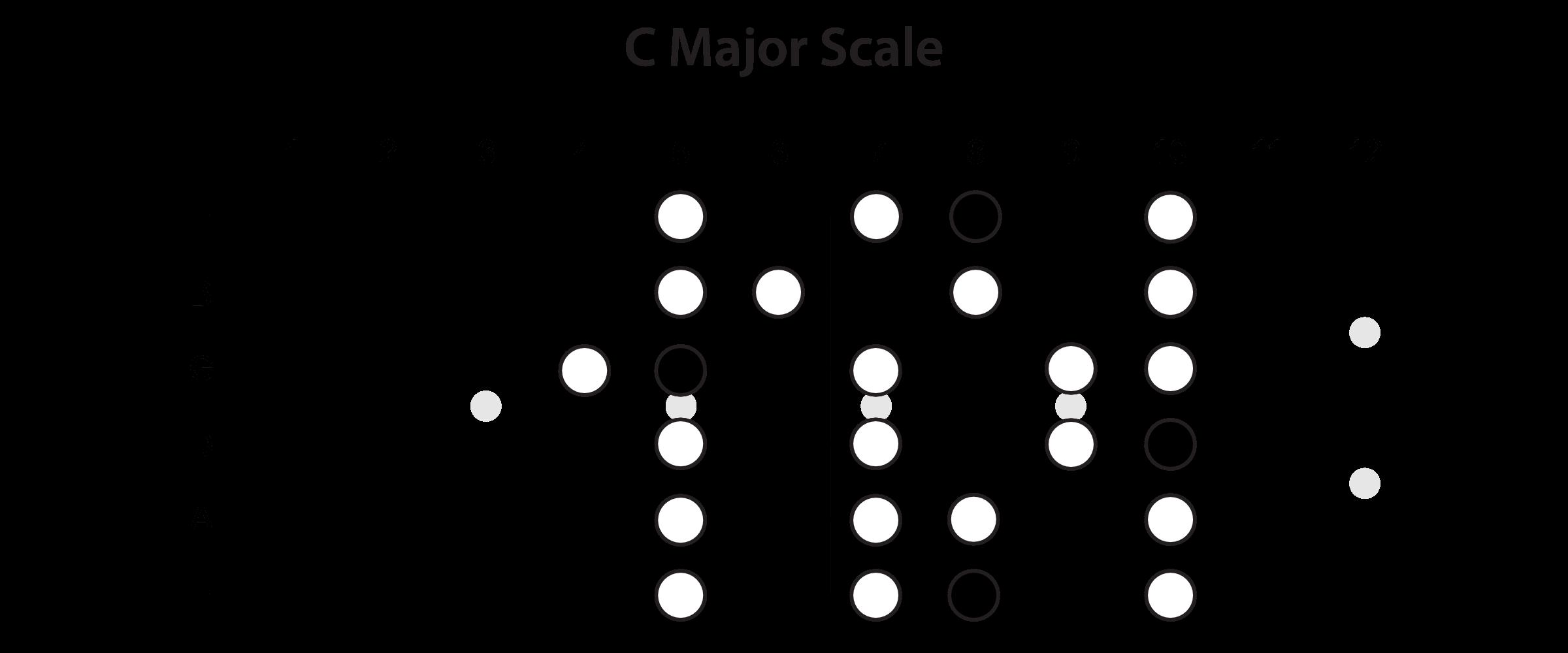 Major Scale Horizontal View