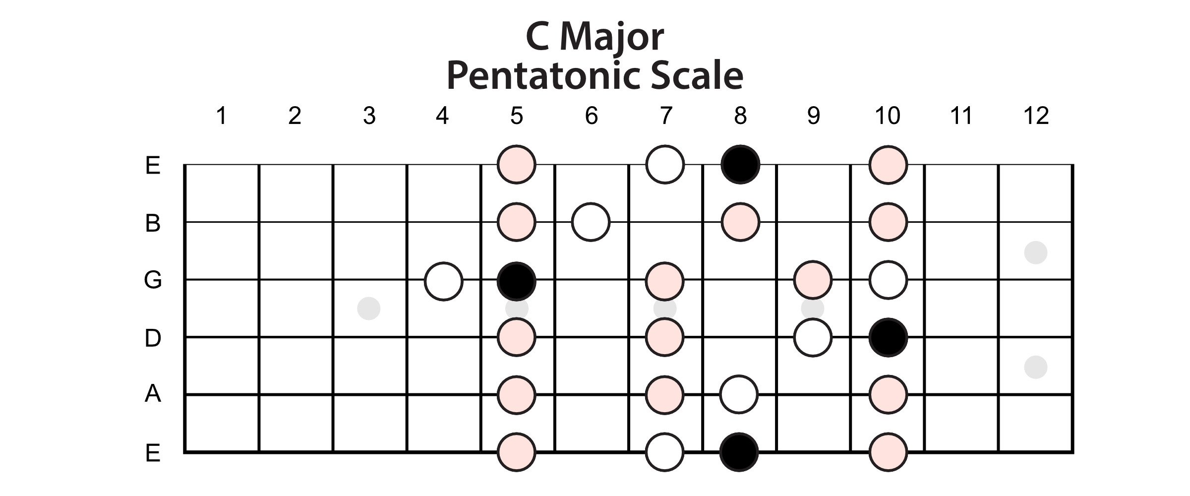Major Pentatonic Scale Horizontal View